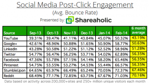 Soziale Netzwerke und Social-Media-Post-Click-Engagement-Bounce-Rate-March-2014