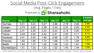 Soziale Netzwerke Social-Media-Post-Click-Engagement-Pages-per-visit-March-2014