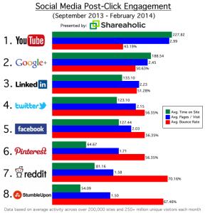 Soziale Netzwerke und Mittelwerte der über 6 Monate gesammelten Daten für deren Kategorien: Zeit auf der Seite, Seitenaufrufe und Absprungrate Rate.